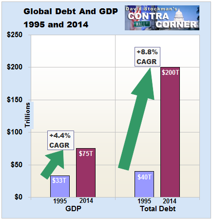 Global Debt and GDP