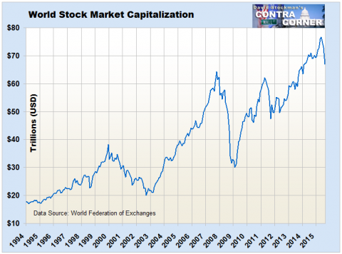 World Stock Market Capitalization