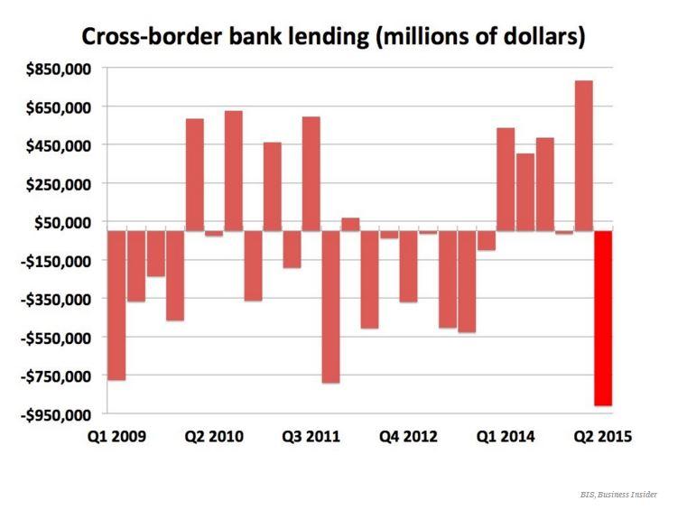 151023-cross-border-bank-lending-banking-finance-BI