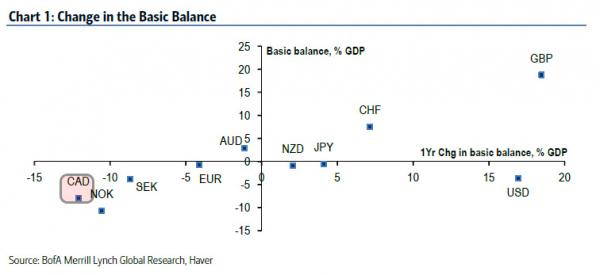 CAD basic balance_0