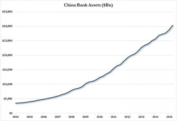 China bank assets Oct 2015_0