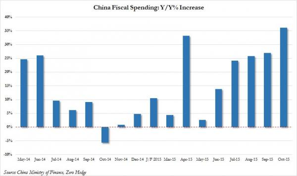 China fiscal spendiong_0