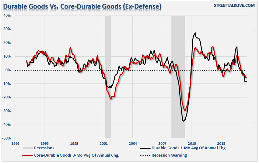 Durable-Goods-vs-Core-111615