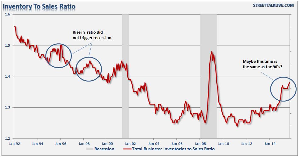 Inventory-Sales-Ratio-111615