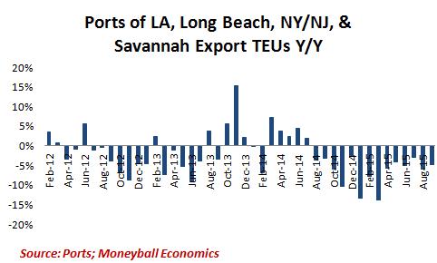 Ports-Exports