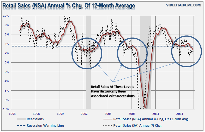 Retail-Sales-12th-Avg-NSA-111615