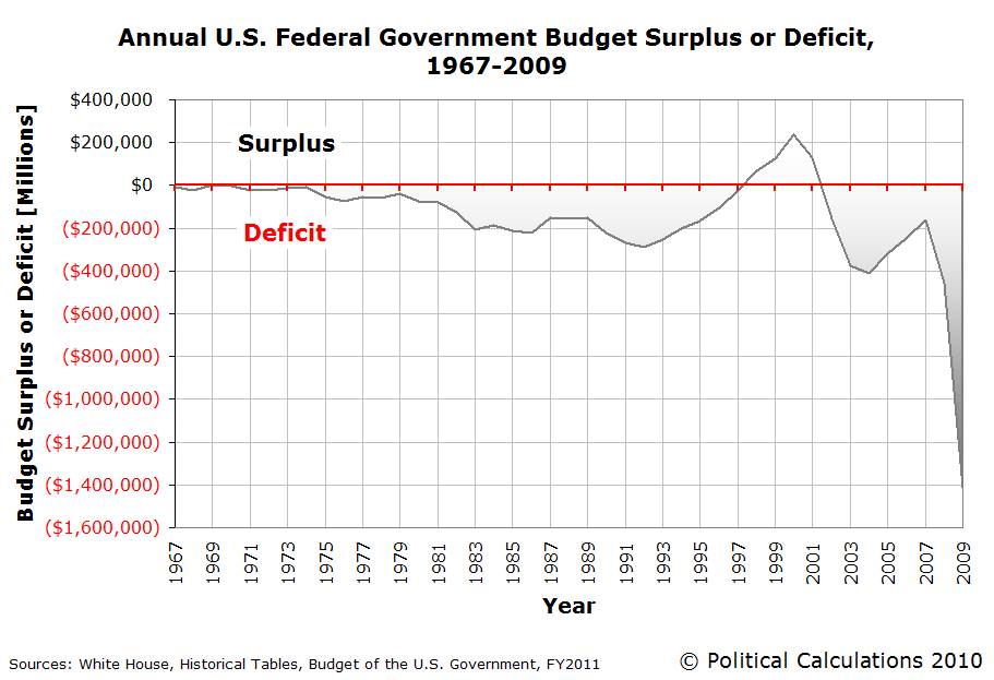 c-annual-US-federal-government-budget-surplus-or-deficit-1967-2009