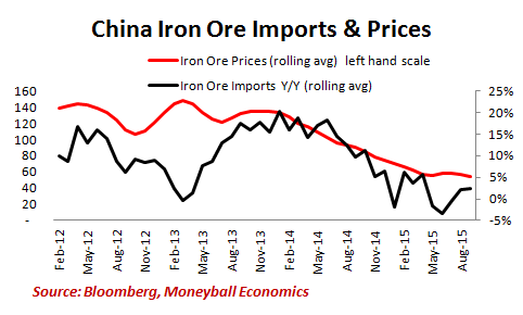 china-iron-ore-imports-and-prices