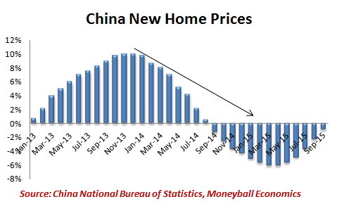 china-new-home-prices