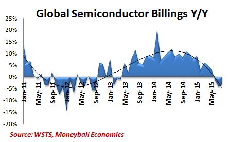global-semi-billings