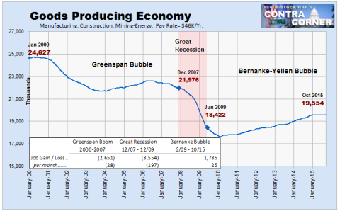 Goods Producing Economy