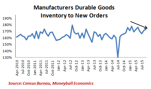 manufacturers-durable-goods