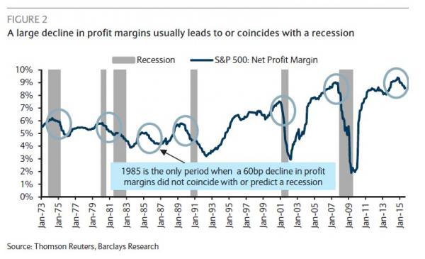 margins recession_0