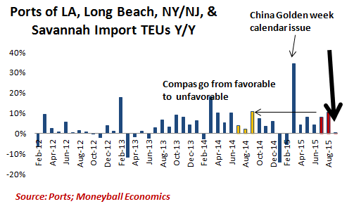 ports-imports