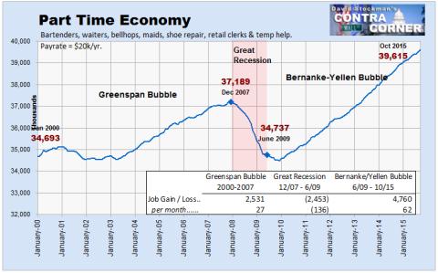Part Time Economy
