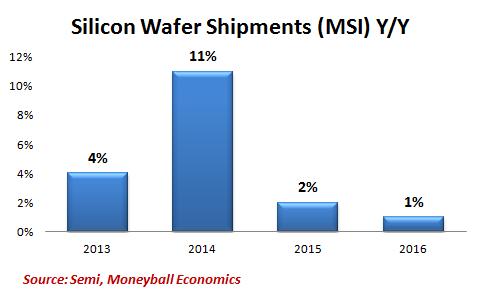 silicon-shipments