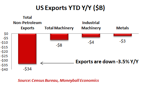 us-exports-ytd