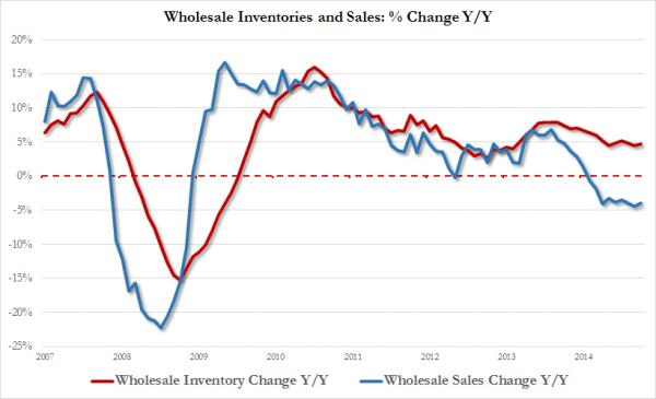 wholesale inv and sales yoy change_0