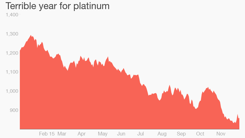 151208105905-platinum-prices-plunge-780x439