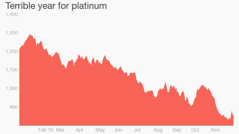 151208105905-platinum-prices-plunge-780x439