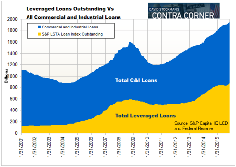 Leveraged Loans Vs. All Commercial Bank Lending - Click to enlarge