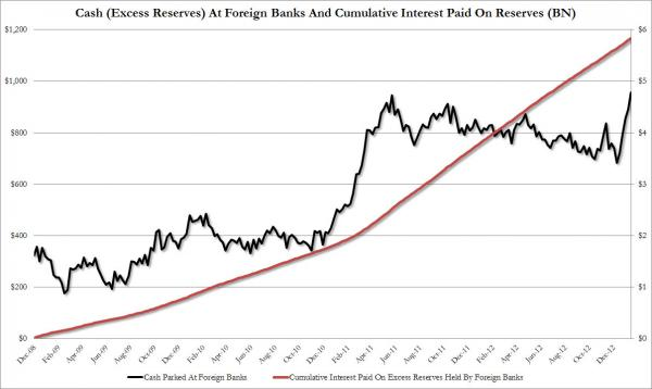 Cash Foreign Banks_0