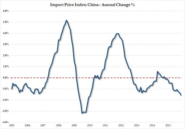 China import price index_0