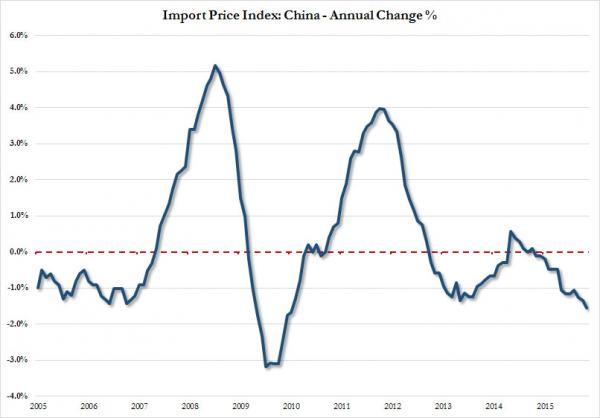 China import price index_0