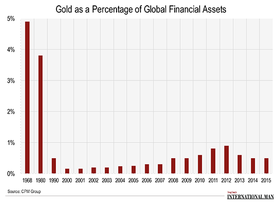GoldasaPercentageofGlobalAssets2