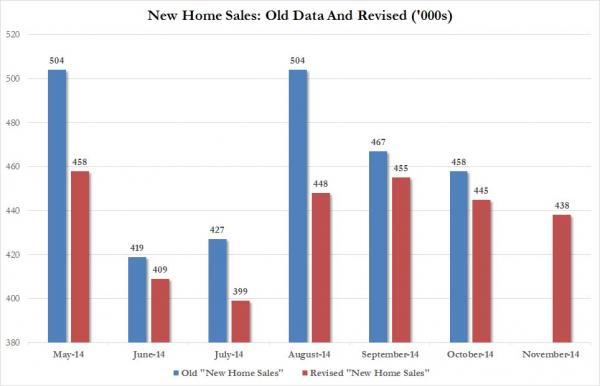 November home sales revisions_0