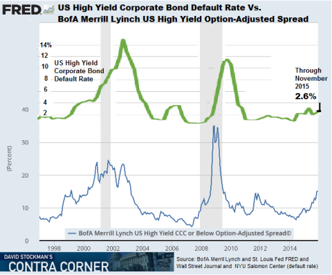 US High Yield Spread Vs. Default Rate - Click to enlarge