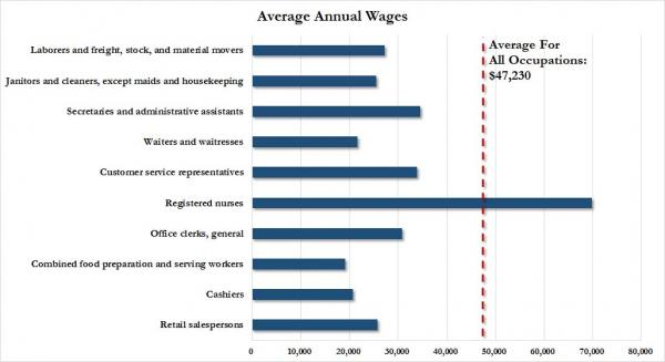 average annual wages chart_0