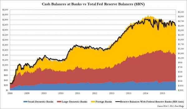 cash balances at banks vs reserves_0