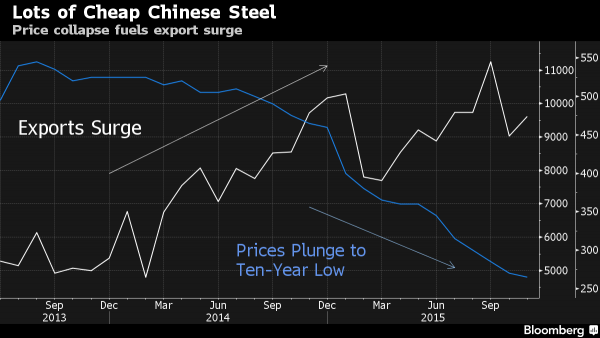 china exports vs iron price_0
