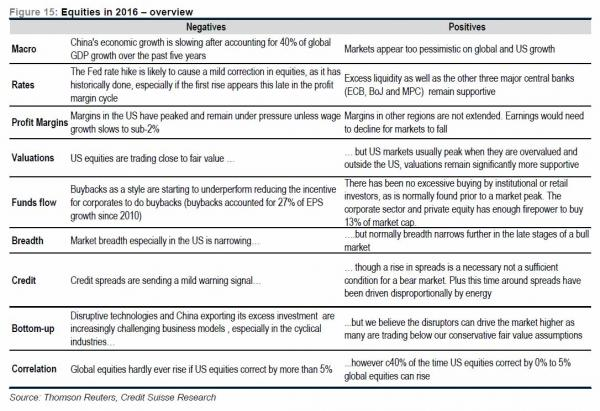 credit suisse table_0