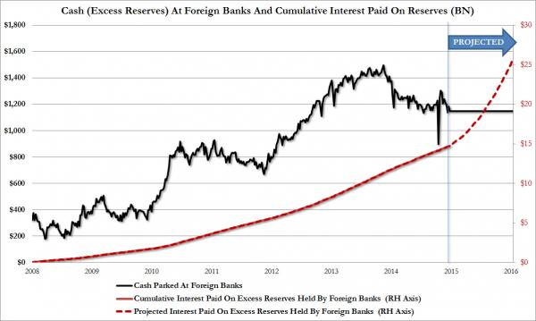 cum interest IOER foreign banks - projected with rate hikes_0