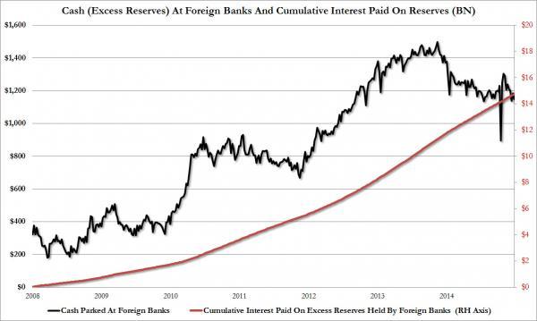 cum interest IOER foreign banks_0