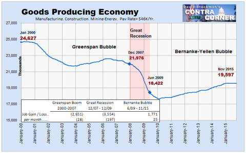 Goods Producing Jobs - Click to enlarge
