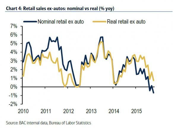 nominal retail sales card_0