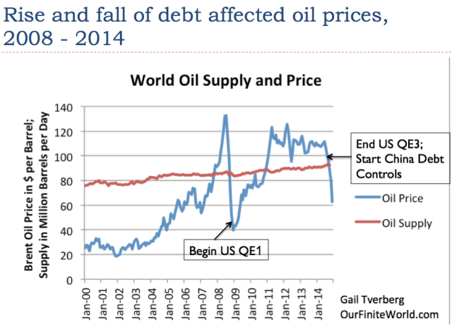 27-rise-and-fall-of-debt-affected-oil-prices-2008-to-2014