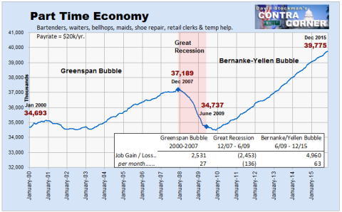 Part Time Economy Jobs - Click to enlarge