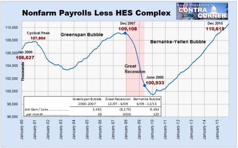 Nonfarm Payrolls Less HES Complex - - Click to enlarge
