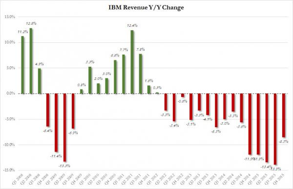 IBM rev growth_0