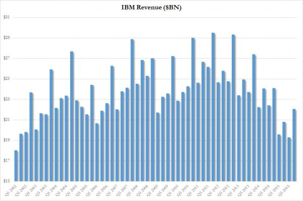 IBM revenue_0