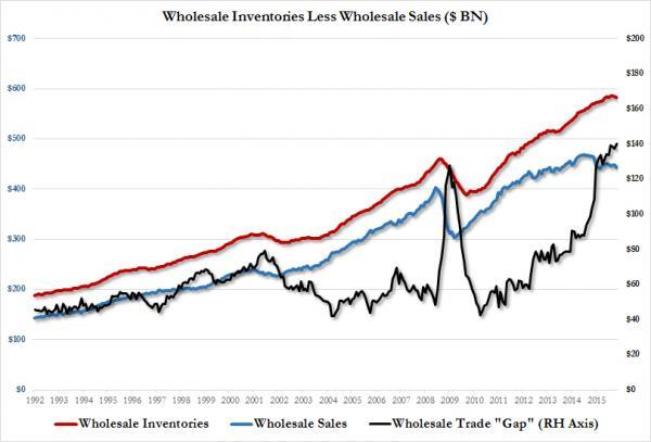 Inventory vs Sales Spread Nov 2015_0