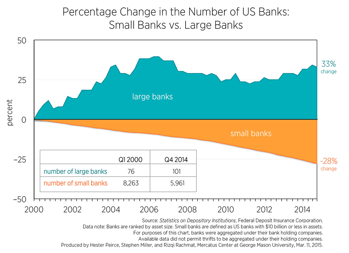 c1-number-of-us-banks-15yrs