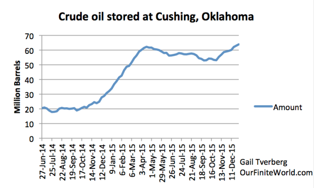 crude-oil-stored-at-cushing-ok-through-jan-1-2016