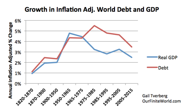 growth-in-inflation-adusted-debt-and-gdp