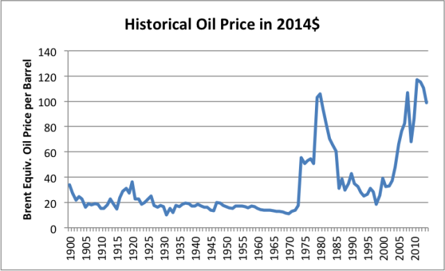 historical-oil-price-in-2014