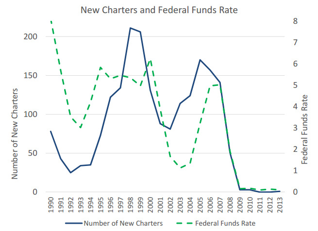 new-bank-charters